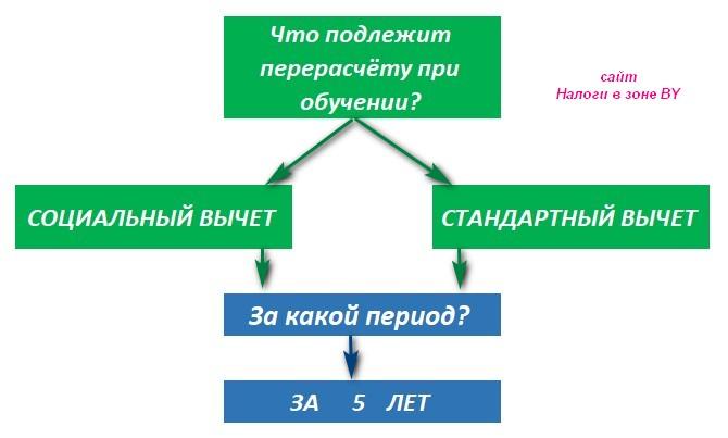 Схема перерасчет налога при обучение в РБ