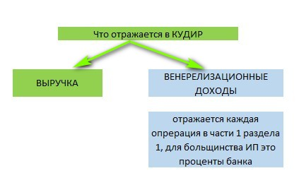 заполнение книги учета доходов при УСН