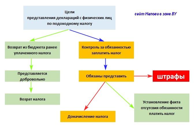 цели представления декларации физических лиц по подоходному налогу