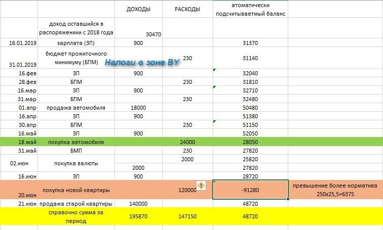 пример проверки соответствия расходов доходам