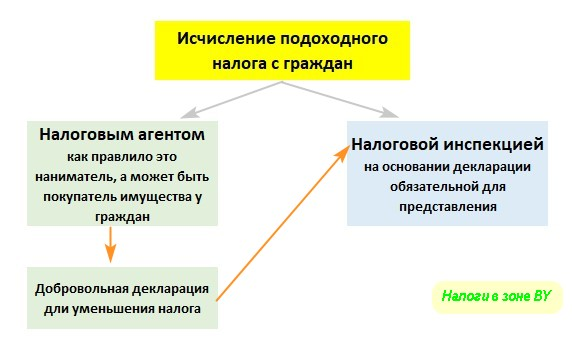 принципы подачи декларации по подоходному налогу