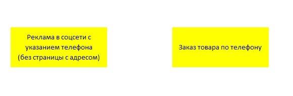 продажа товаров в соцсетях Одноклассники и ВКонтакте