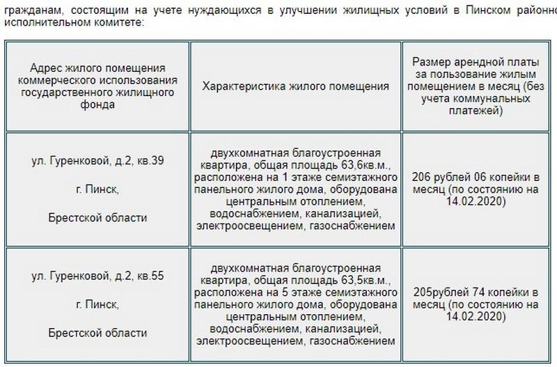 предложение арендного жилья в Пинске