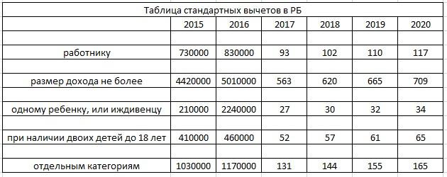 Таблица стандартных вычетов по годам