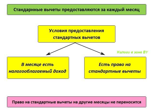 условия предоставления стандартных вычетов в РБ